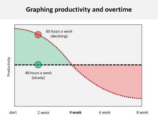 Graf over pseudoarbejde